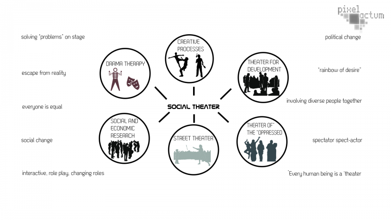 social theater